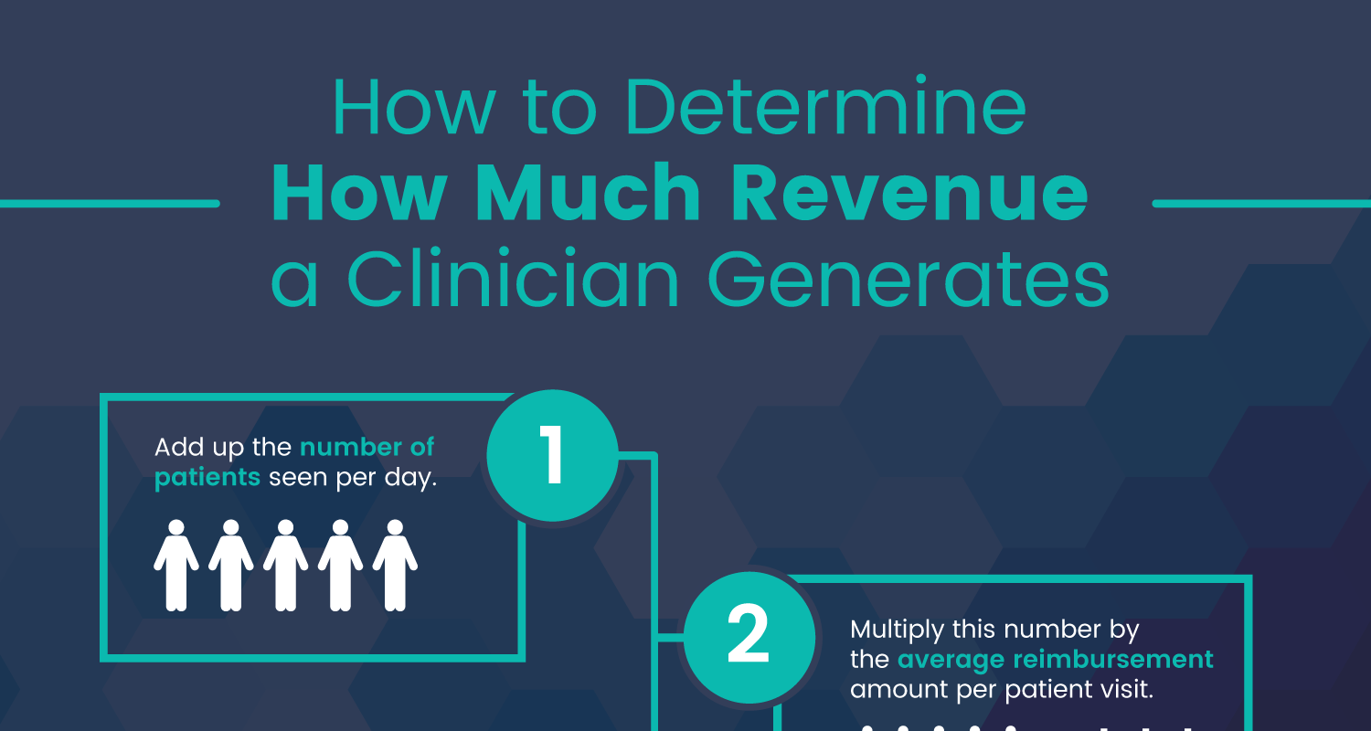 How Much Revenue Does A Primary Care Nurse Practitioner Generate