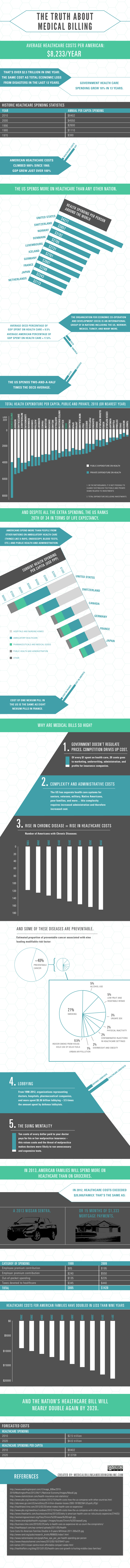 Medical Billing Infographic