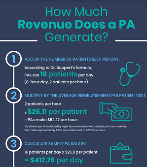 How Fast-Growing PA Specialties Are Improving Healthcare